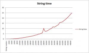 String usage