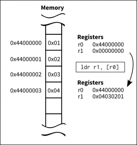 Assuming the given memory contents, this is what happens to registers after a load instruction is executed.