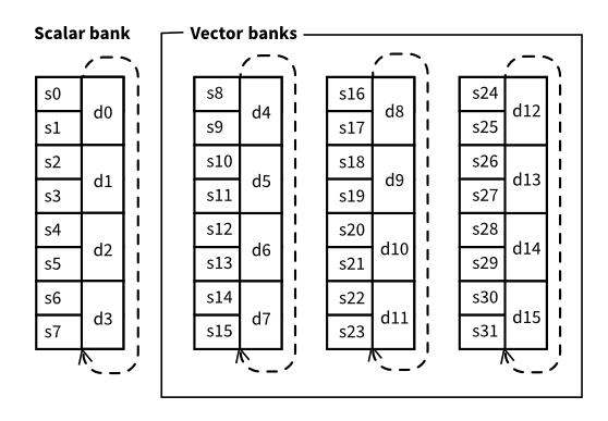 vfp-registers