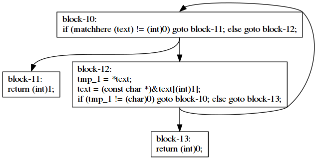 Toying with gcc jit part 3 think in geek function match calls matchere in block 10 its code looks like this ccuart Gallery